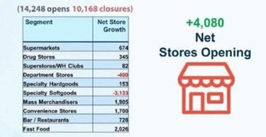 Net Store Openings APG