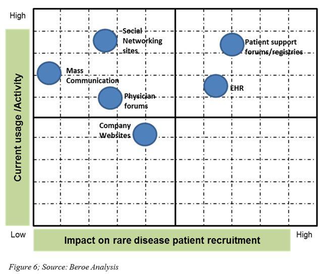 Rare Disease Patient Recruitment And Retention