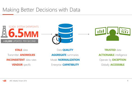 Devon Energy Uses Real-Time Data And Advanced Analytics To Make Better Decisions