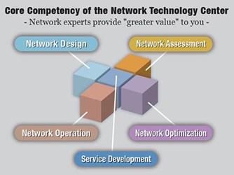 IP Network Consultation