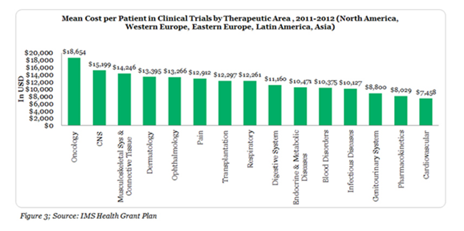 The Cost of Clinical Trials Frequently Asked Questions