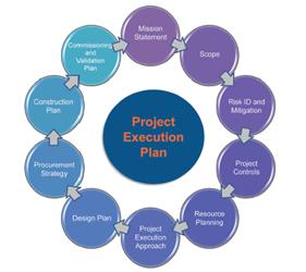 pharma project execution plan