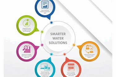 Smarter Water Management
