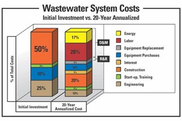WastewaterSystemCosts
