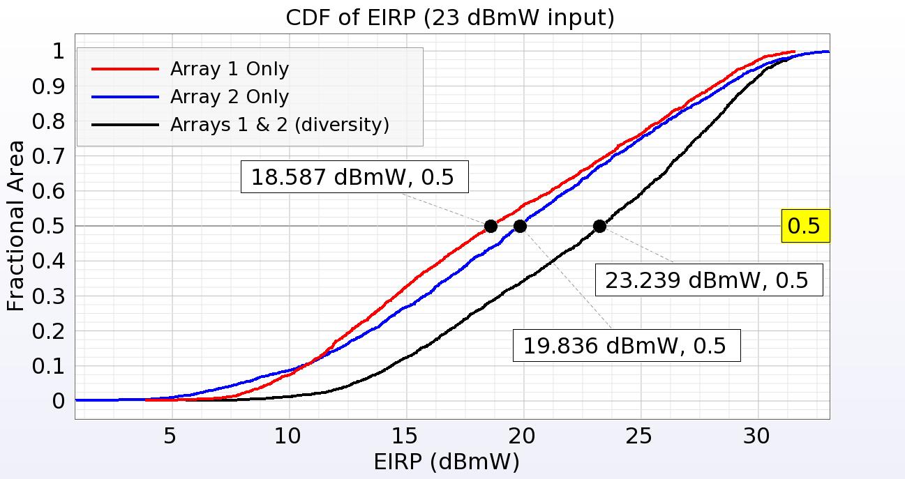 XFdtd: 3D Electromagnetic Simulation Software