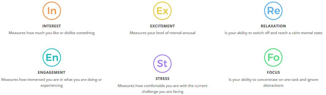 EMOTIV Get To Know Your Brain