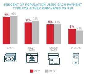 Consumers Using Cash