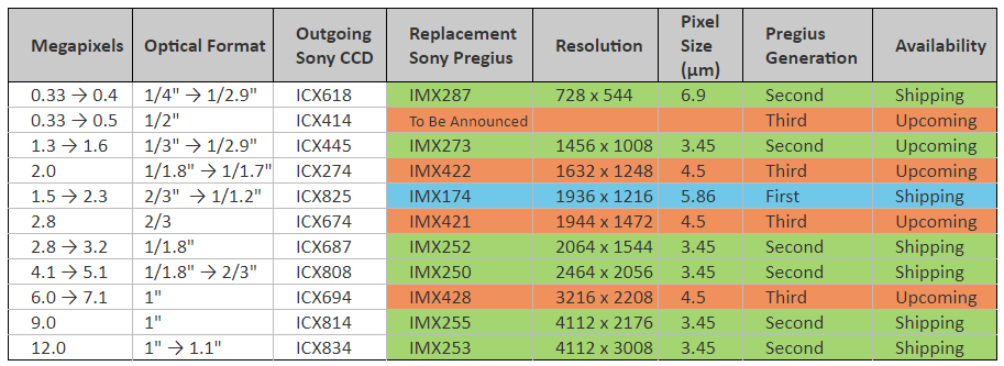 Sony Pregius Global Shutter CMOS High-Speed CMOS Sensor With