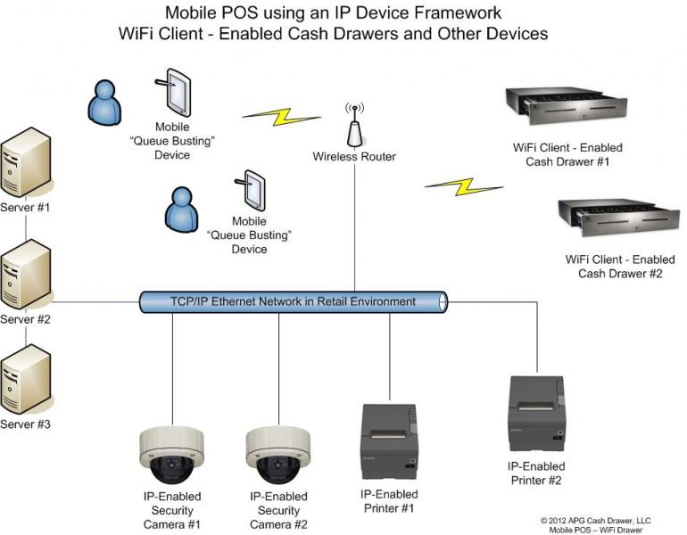 Netpro mobile solution suite of cash drawers ethernet network in a retail environment diagram asfbconference2016 Image collections