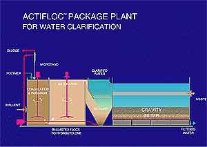 Modular Water Package Plant