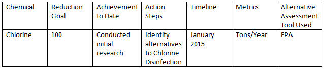 4 OSHA Changes To Be Aware Of In 2015