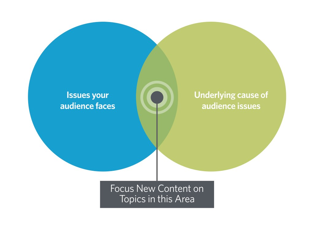 Figure 1. Where to target new content