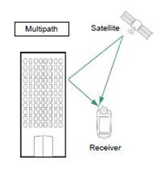 signal generator example