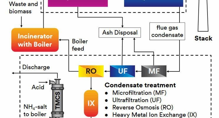 Capturing Ammonia In Flue Gas Condensate Treatment For Biomass Power Stations With 3M™ Liqui-Cel™ Membrane Contactors