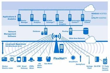 FlexNet: Redefining Smart City Communications