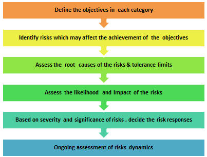 Risk Assessment In Clinical Trials Well Begun Is Half Done
