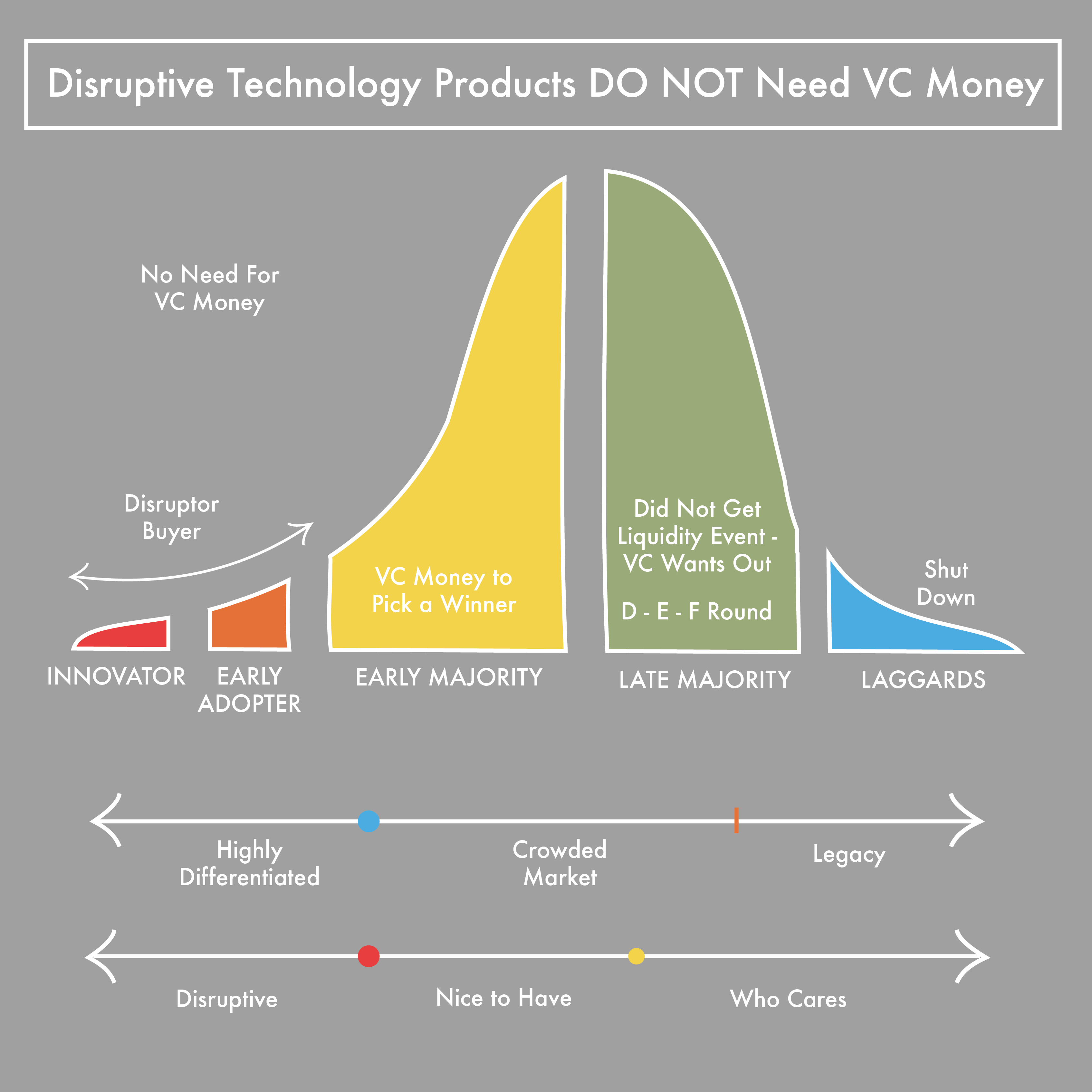 Disruptive Technology Products Do Not Need VC Money