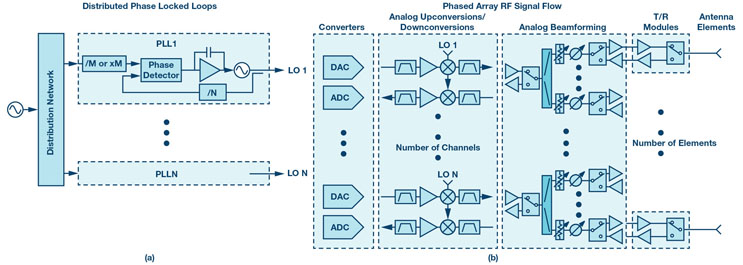 System-Level LO Phase Noise Model For Phased Arrays With Distributed