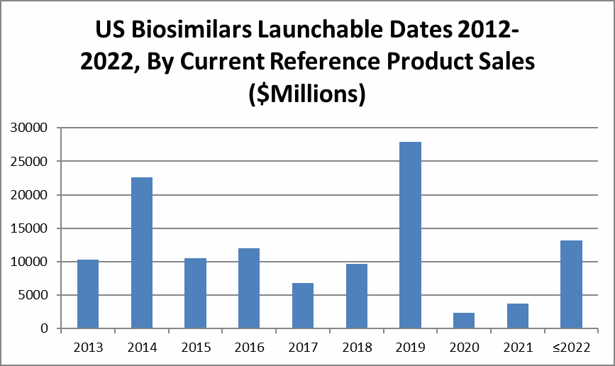 Biosimilars Pipeline Analysis Many Products More Competition Coming
