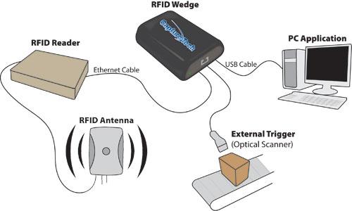 Barcoding Inc  Announces the CaptureTech® RFID Wedge™