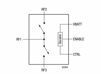0.1 To 6.0 GHz SPDT Switch: SKYA21003