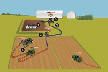Precision Agriculture Requires Precision Measurement