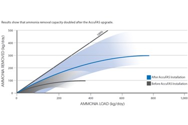 IFAS System Doubles Ammonia Removal Capacity