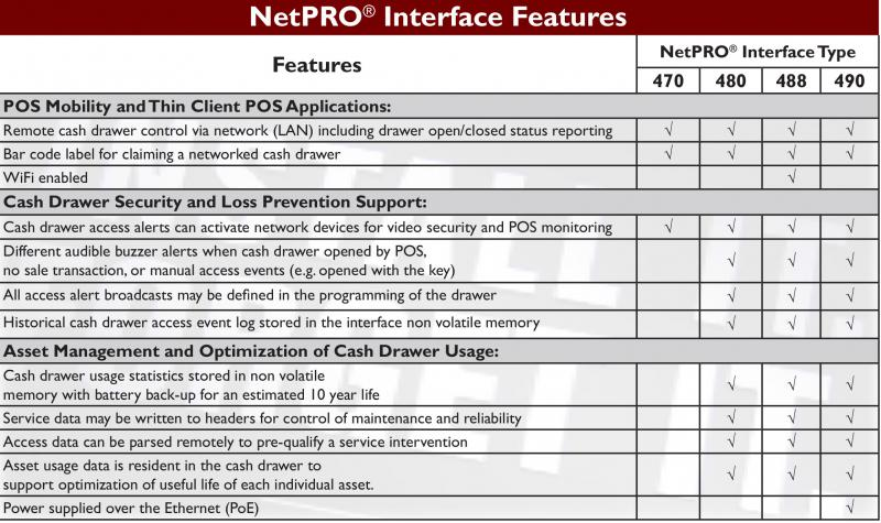 NetPro Interface 470, 480, 488, and 490 Features Chart