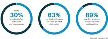 Distractions in Open Offices