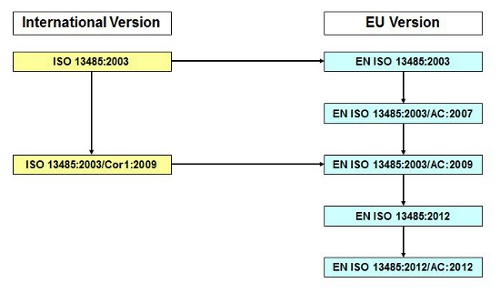 difference between en iso 14971 and iso 14971