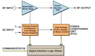 Utilizing Modern Day MPMs For High-Power And High-Efficiency