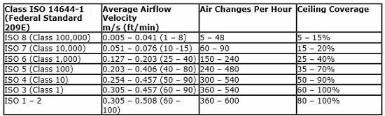 Air Changes Per Hour : Are you overlooking this critical component of bioprocess
