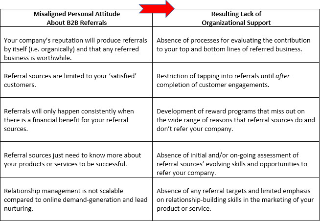Figure 2: Obstacles to Leveraging High Impact Referrals