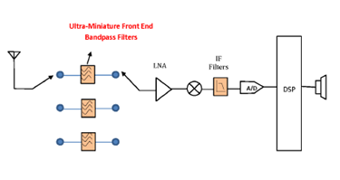 Ultra-Miniature Lumped Element Filters