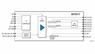 SkyOne® Ultra 2.0 Front-End Module For FDD/TDD LTE Bands: SKY78117