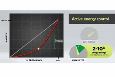 Active Energy Control – Energy Reductions Of Up To 10% Above Standard Drives