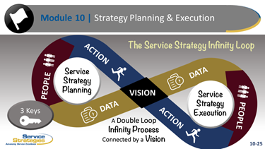 Service Strategy Loop
