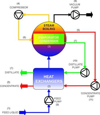 Liquitek Acquires Vacuum Distillation Developer Distech Ltd
