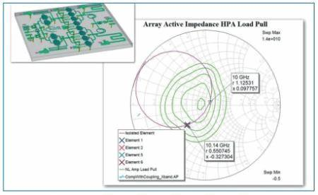 Design Technologies For MIMO And Phased-Array Antenna