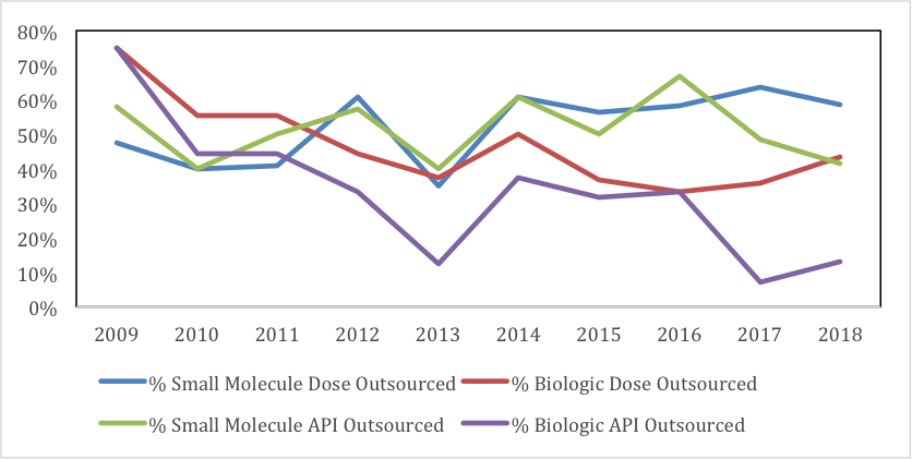 Biologics Dose And API Outsourcing A Decade of Decline