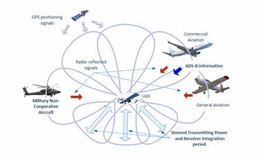 Multi-beam Monopulse Radar For Airborne Sense And Avoid System