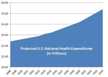 Escalating U.S. Healthcare Costs
