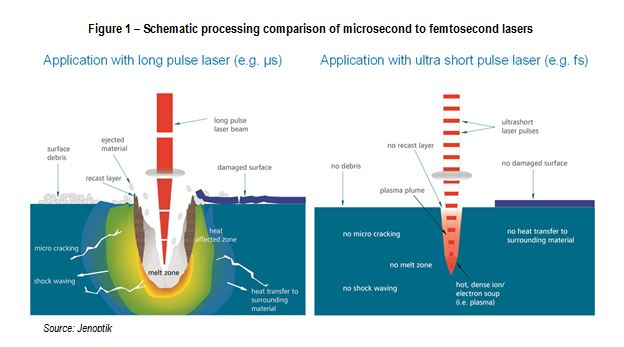Femtosecond Laser Processing Of Metal And Plastics In The