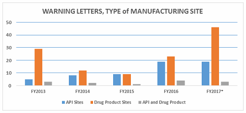 2017 Fda Warning Letters Fig2