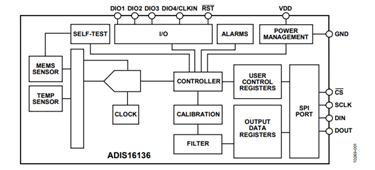 Digital Gyroscope Sensing System: ADIS16136 iSensor®