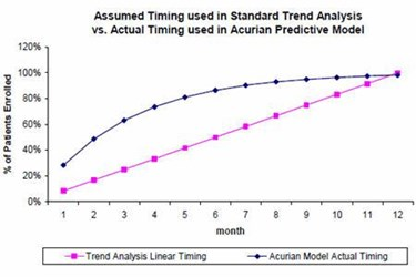 Predictive Modeling In Clinical Trial Enrollment