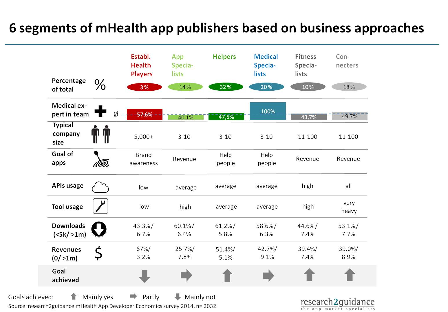 mHealth App Publisher Segmentation The 6 Groups That Will ...