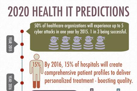 Best health insurance options 2020