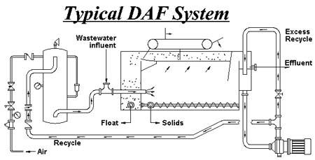 Chem Show 99 Pump Eliminates Need For Daf Air Tanks