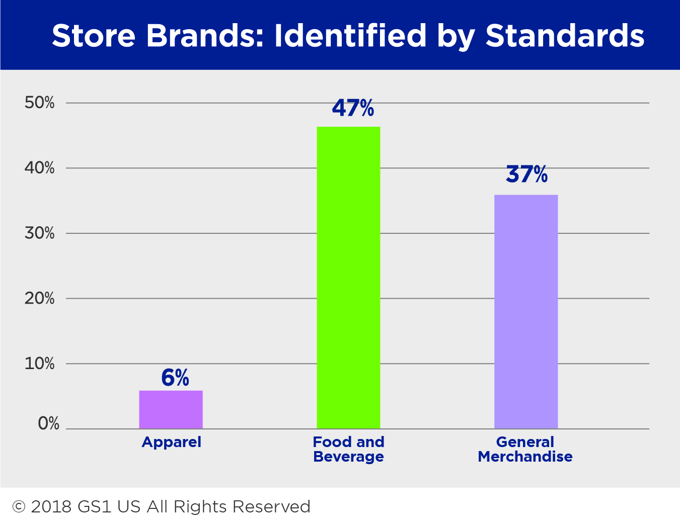 Store Brands: Identified By Standards